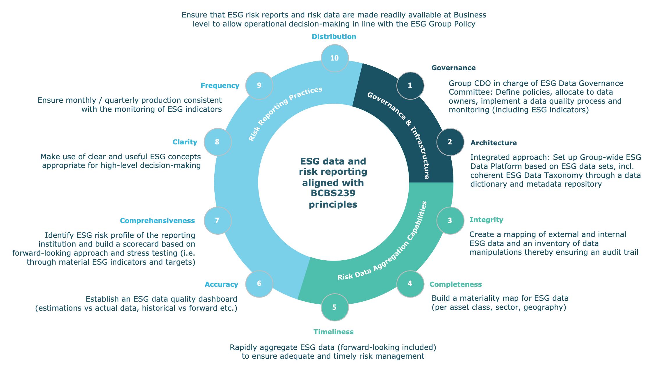 ESG Data Aggregation and Risk Reporting Framework